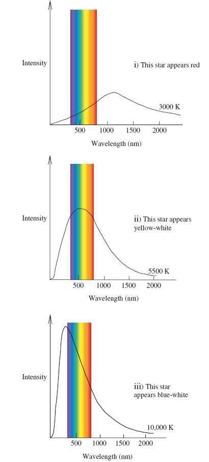 luminosity of a star